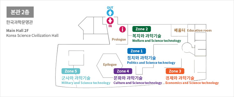 본관2층 한국과학문명관 Main Hall 2F Korea Science Civilization Hall OUT IN Prologue Zone2 복지와과학기술Welfare and Science technology 배움터Education room Zone1 정치와과학기술Politics and Science technoligy Zone5 군사와과학기술Military and Science technology Epilogue Zone4 문화와과학기술Culture and Science technology Zone3 경제와과학기술Economics and Science technology
